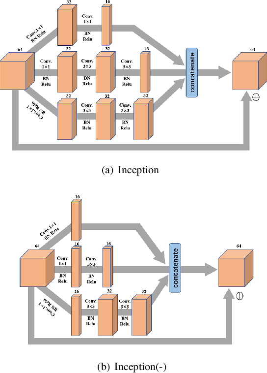 Figure 3 for Residual Learning for Effective joint Demosaicing-Denoising