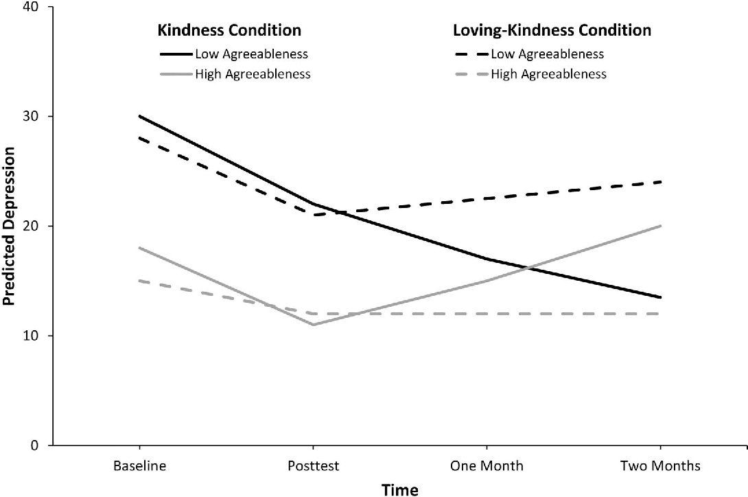 Acts of Kindness Reduce Depression in Individuals Low on