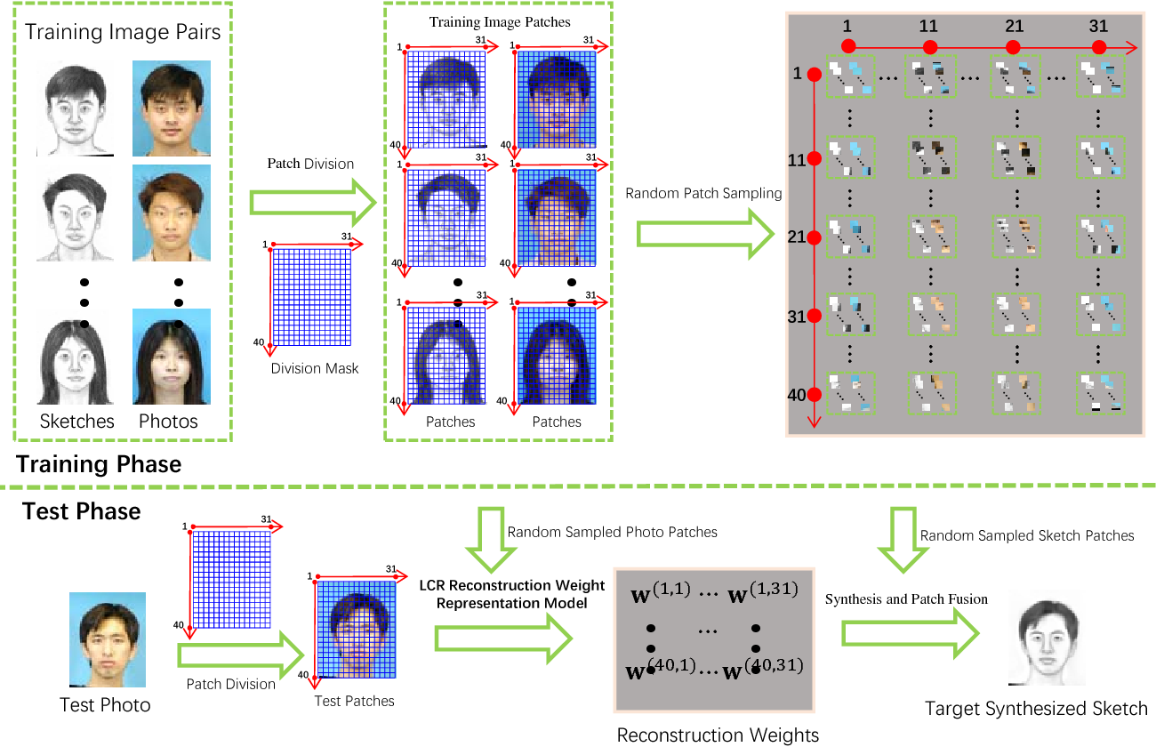 Figure 1 for Random Sampling for Fast Face Sketch Synthesis