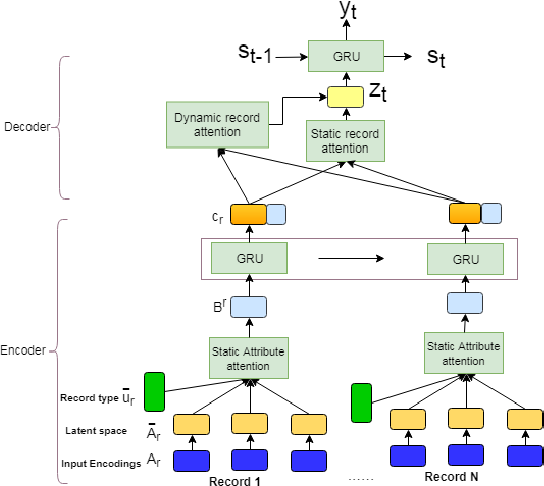 Figure 3 for A Mixed Hierarchical Attention based Encoder-Decoder Approach for Standard Table Summarization
