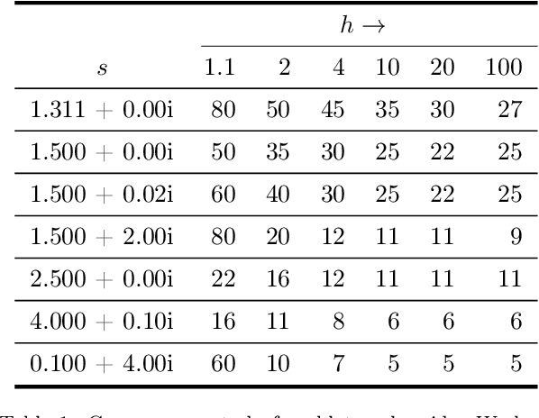 Table 1 from smarties: User-friendly codes for fast and