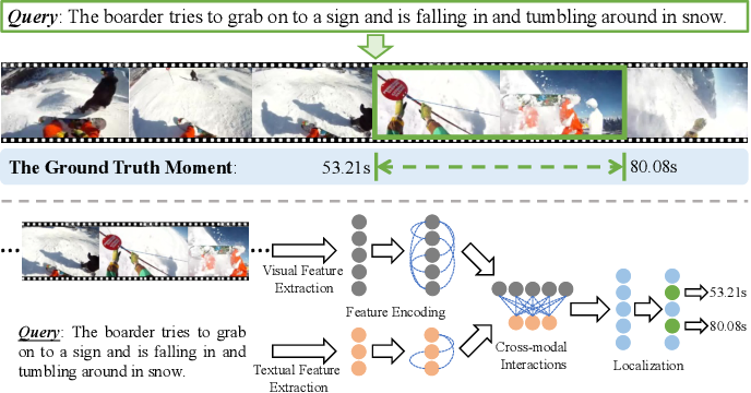 Figure 1 for Natural Language Video Localization: A Revisit in Span-based Question Answering Framework