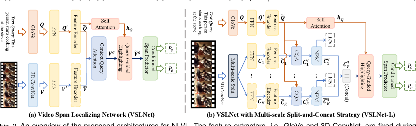 Figure 3 for Natural Language Video Localization: A Revisit in Span-based Question Answering Framework