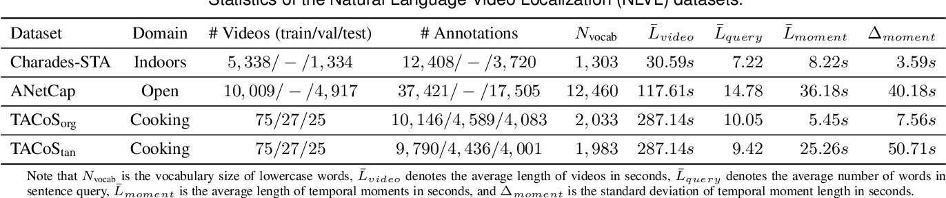 Figure 2 for Natural Language Video Localization: A Revisit in Span-based Question Answering Framework