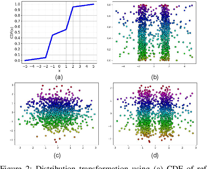 Figure 2 for Quantile-Quantile Embedding for Distribution Transformation, Manifold Embedding, and Image Embedding with Choice of Embedding Distribution