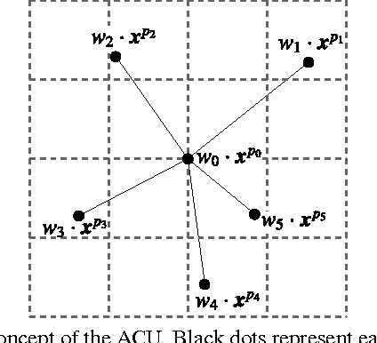 Figure 1 for Active Convolution: Learning the Shape of Convolution for Image Classification