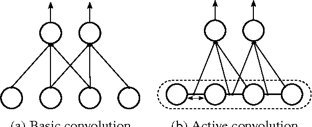 Figure 3 for Active Convolution: Learning the Shape of Convolution for Image Classification