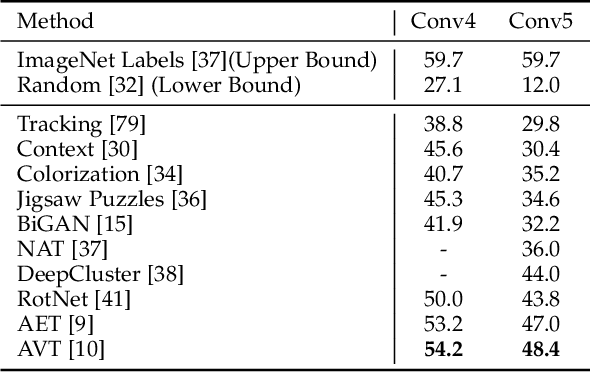 Figure 2 for Small Data Challenges in Big Data Era: A Survey of Recent Progress on Unsupervised and Semi-Supervised Methods