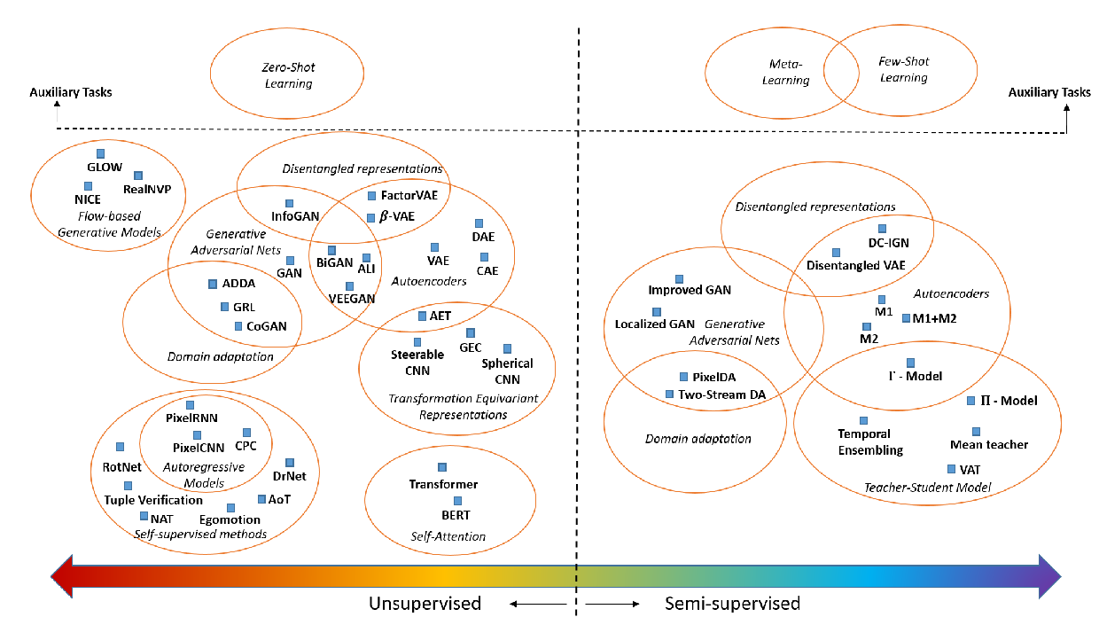 Figure 1 for Small Data Challenges in Big Data Era: A Survey of Recent Progress on Unsupervised and Semi-Supervised Methods