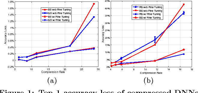 Figure 1 for Scalable Compression of Deep Neural Networks