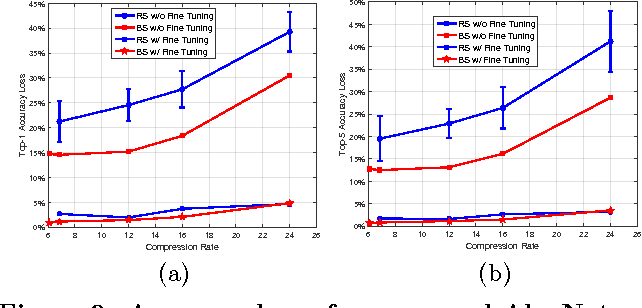 Figure 3 for Scalable Compression of Deep Neural Networks