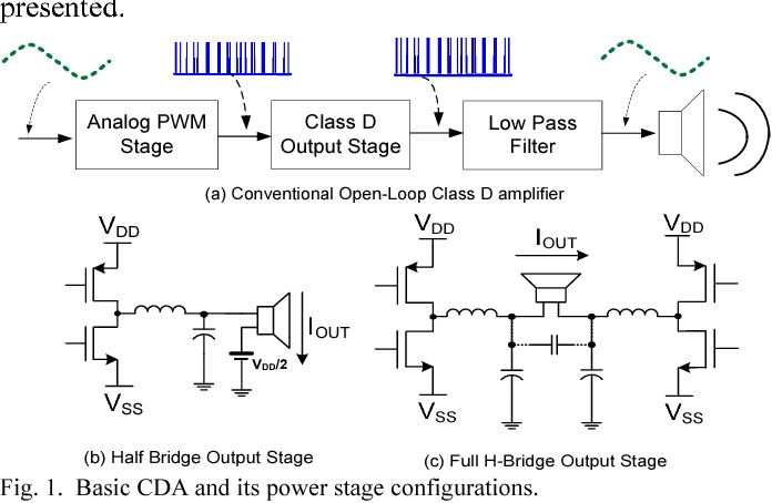 Class-D Amplifier Power Stage With PWM Feedback Loop - Semantic Scholar