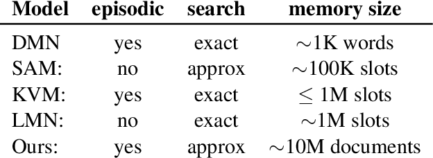Figure 2 for On-The-Fly Information Retrieval Augmentation for Language Models