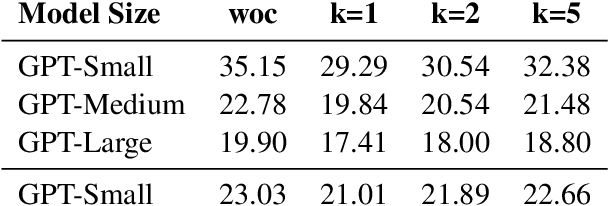 Figure 3 for On-The-Fly Information Retrieval Augmentation for Language Models