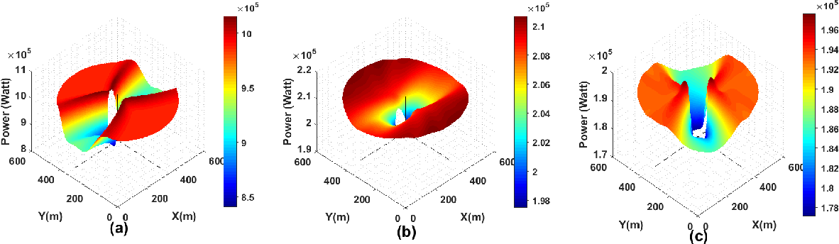 Figure 4 for A new insight into the Position Optimization of Wave Energy Converters by a Hybrid Local Search
