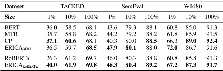 Figure 4 for ERICA: Improving Entity and Relation Understanding for Pre-trained Language Models via Contrastive Learning