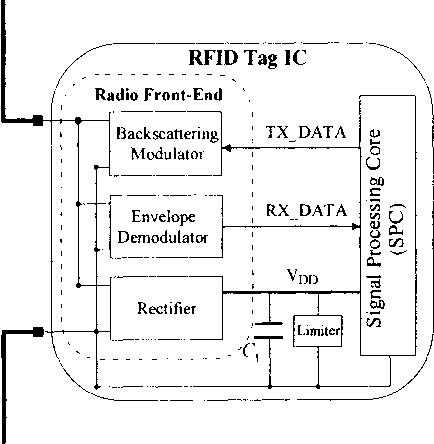 Air-interfacing microwave passive RFID tag in bulk CMOS