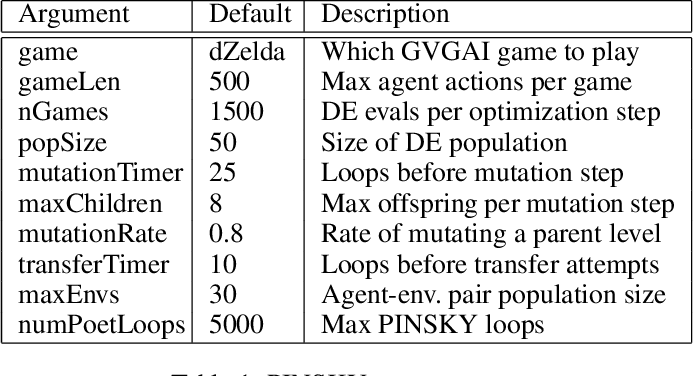 Figure 2 for Co-generation of game levels and game-playing agents