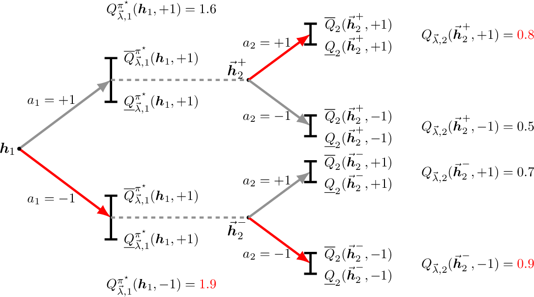 Figure 4 for Estimating and Improving Dynamic Treatment Regimes With a Time-Varying Instrumental Variable