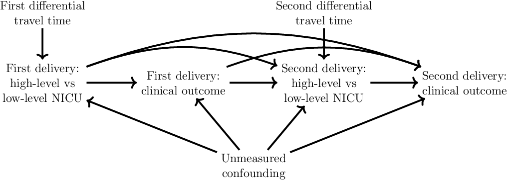 Figure 1 for Estimating and Improving Dynamic Treatment Regimes With a Time-Varying Instrumental Variable