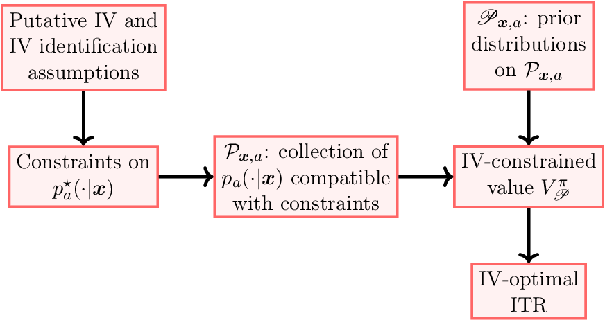 Figure 3 for Estimating and Improving Dynamic Treatment Regimes With a Time-Varying Instrumental Variable