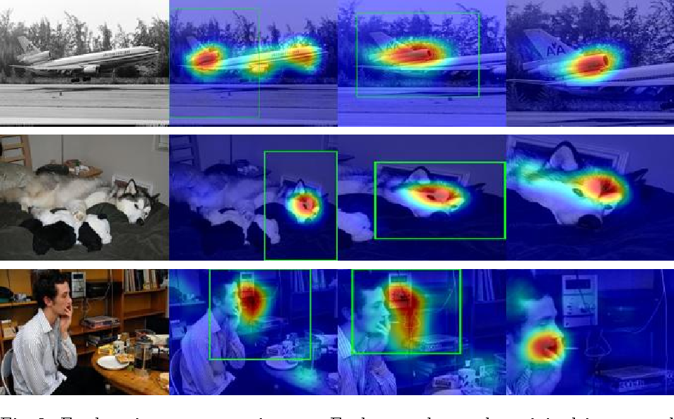 Figure 4 for Visual Concept Recognition and Localization via Iterative Introspection