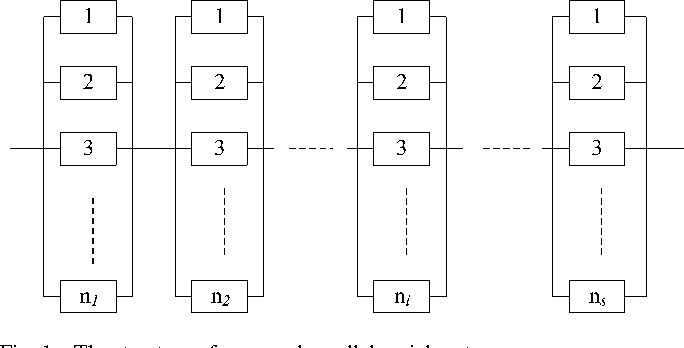 a memetic algorithm for multi level redundancy allocation —redundancy allocation problems (raps) have attracted much attention for the past thirty years due to its wide applications in improving the reliability of various engineering systems because rap is an np-hard problem, and exact methods are only applicable to small instances, various heuristic.