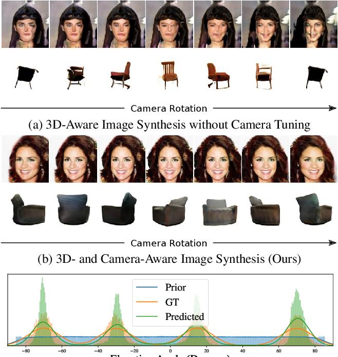 Figure 1 for CAMPARI: Camera-Aware Decomposed Generative Neural Radiance Fields
