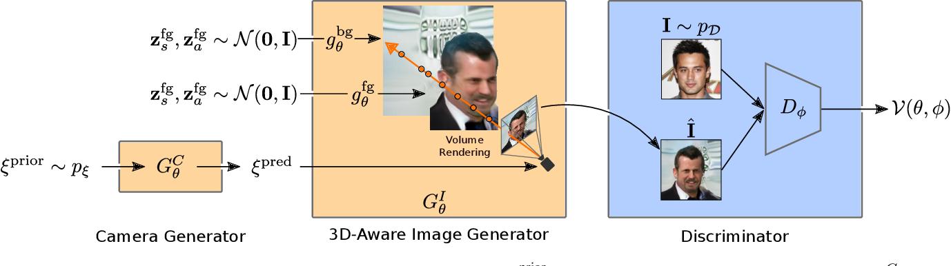 Figure 3 for CAMPARI: Camera-Aware Decomposed Generative Neural Radiance Fields