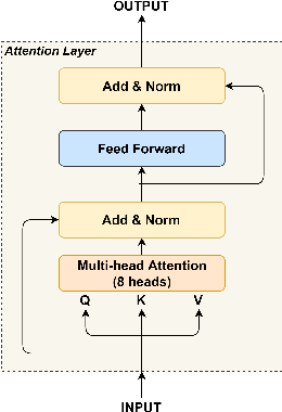 Figure 3 for Detecting Log Anomalies with Multi-Head Attention (LAMA)