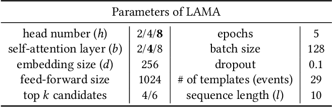 Figure 2 for Detecting Log Anomalies with Multi-Head Attention (LAMA)