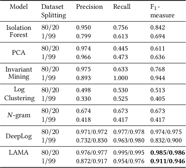 Figure 4 for Detecting Log Anomalies with Multi-Head Attention (LAMA)