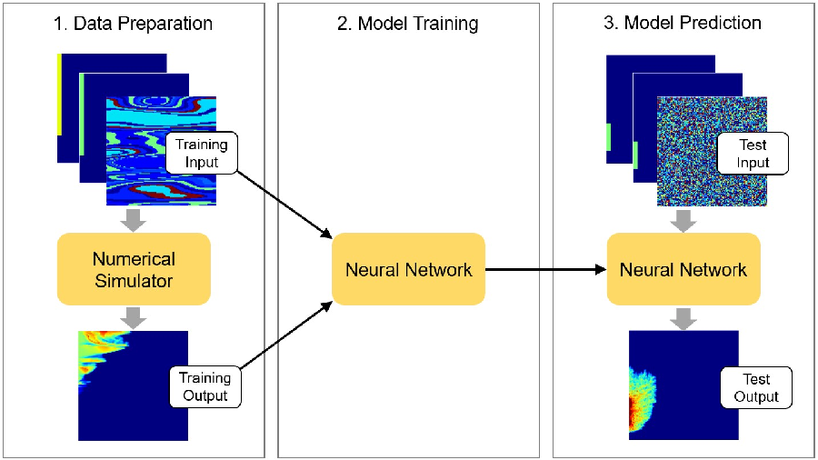 Figure 2 for Multiphase flow prediction with deep neural networks