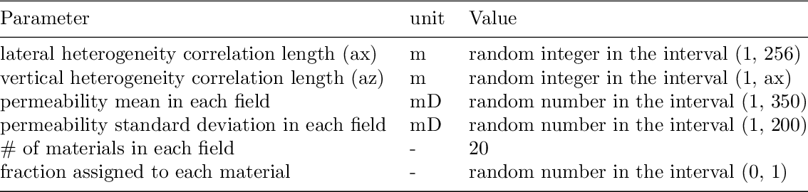 Figure 4 for Multiphase flow prediction with deep neural networks