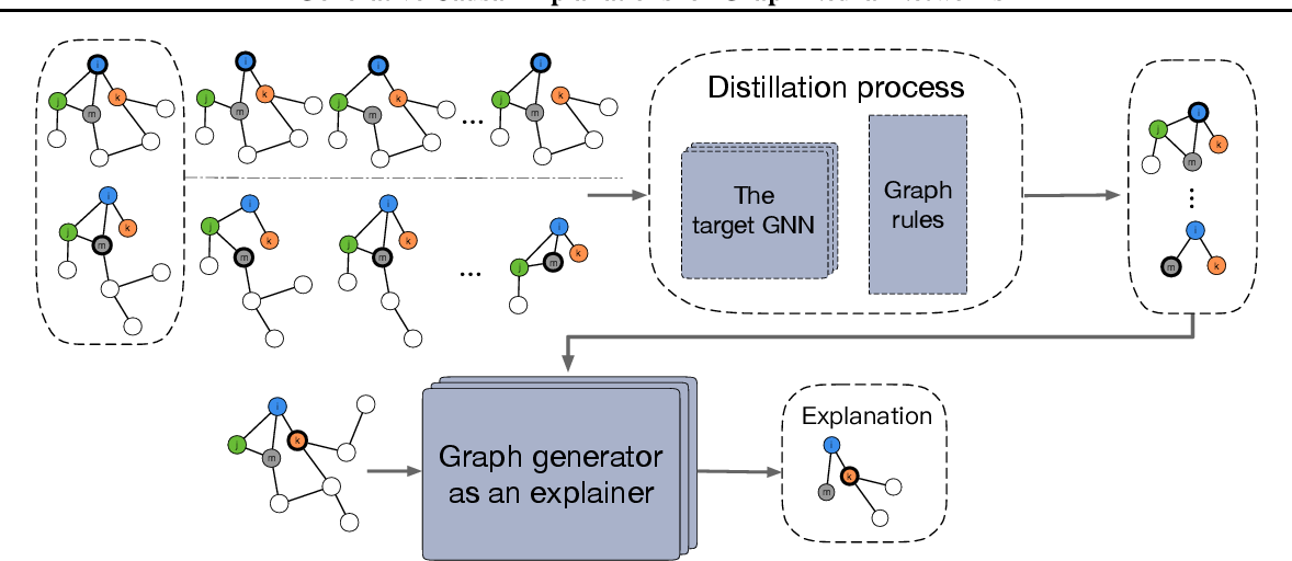 Figure 4 for Generative Causal Explanations for Graph Neural Networks