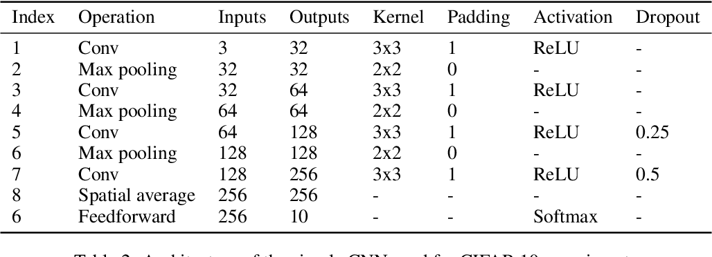 Figure 3 for Are Neural Nets Modular? Inspecting Functional Modularity Through Differentiable Weight Masks