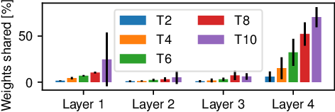 Figure 4 for Are Neural Nets Modular? Inspecting Functional Modularity Through Differentiable Weight Masks