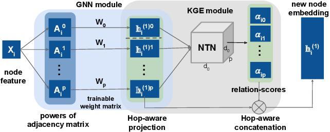 Figure 1 for Hop-Hop Relation-aware Graph Neural Networks