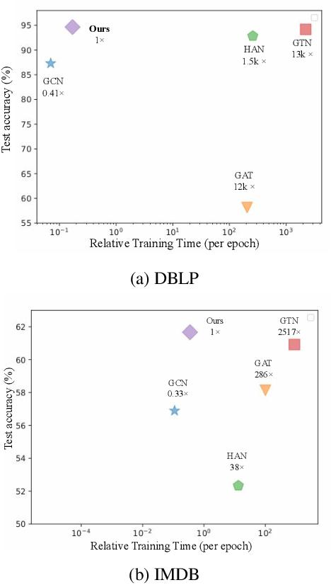 Figure 4 for Hop-Hop Relation-aware Graph Neural Networks