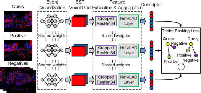 Figure 1 for Event-VPR: End-to-End Weakly Supervised Network Architecture for Event-based Visual Place Recognition