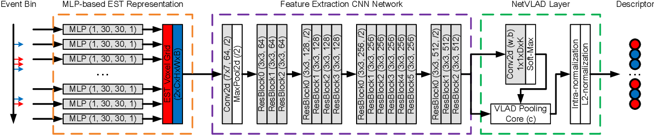Figure 2 for Event-VPR: End-to-End Weakly Supervised Network Architecture for Event-based Visual Place Recognition