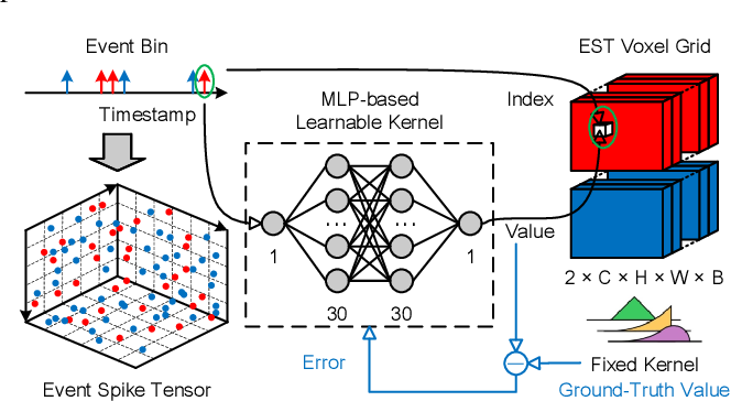 Figure 3 for Event-VPR: End-to-End Weakly Supervised Network Architecture for Event-based Visual Place Recognition