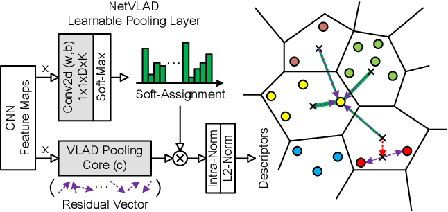 Figure 4 for Event-VPR: End-to-End Weakly Supervised Network Architecture for Event-based Visual Place Recognition