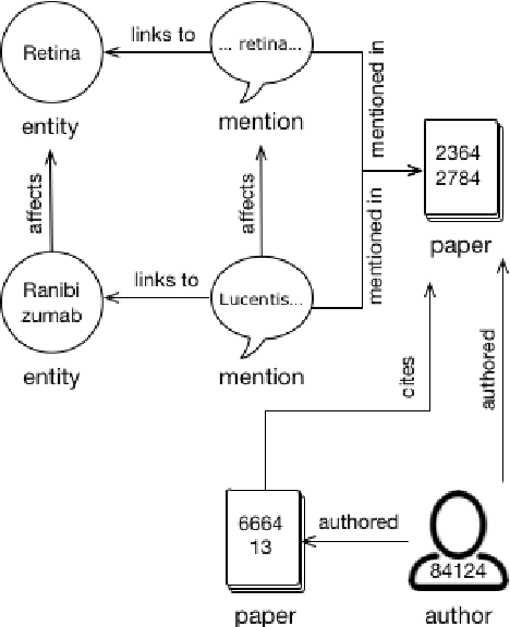 Figure 1 for Construction of the Literature Graph in Semantic Scholar