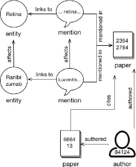 Figure 1 for Construction of the Literature Graph in Semantic Scholar