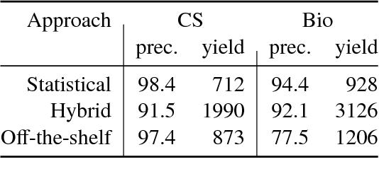 Figure 3 for Construction of the Literature Graph in Semantic Scholar