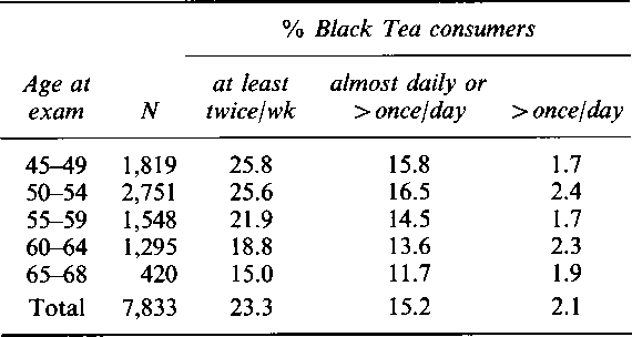 Table I Black tea intake by age group.