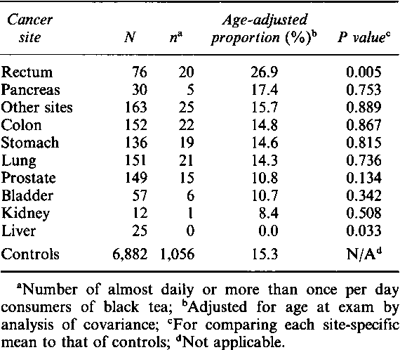 Table II Age-adjusted proportion of frequent black tea consumption by cancer site.