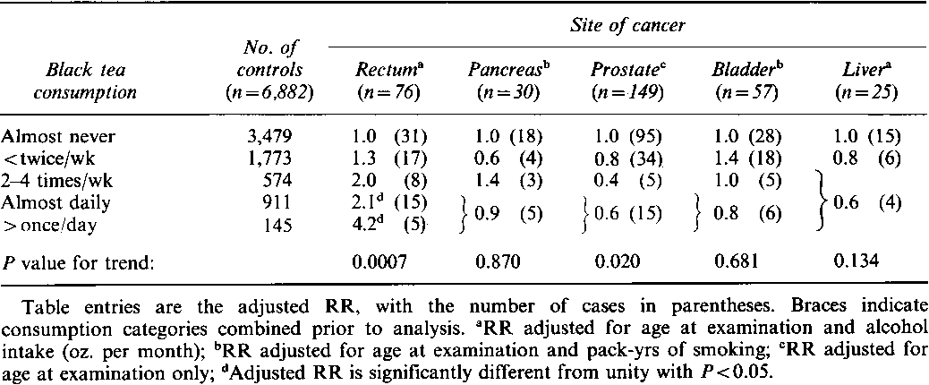 Table III Adjusted relative risks of selected cancers by frequency of consumption of black tea.