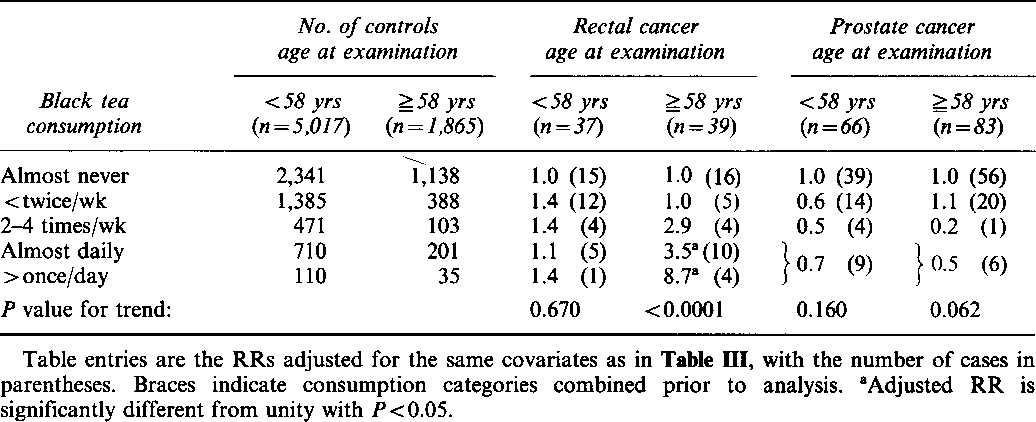 Table IV Adjusted relative risks of rectal and prostate cancer by age group and by frequency of black tea consumption.